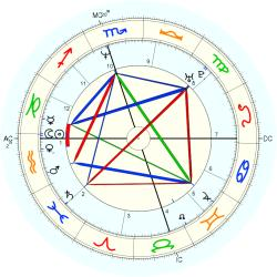 Chris Hammond - natal chart (Placidus)