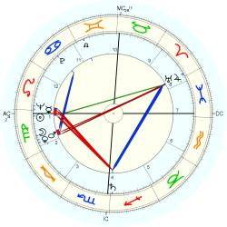 Wiley Manuel - natal chart (Placidus)