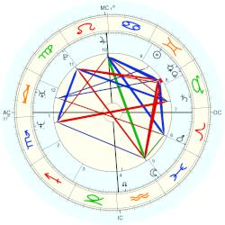 King of Portugal Manuel I - natal chart (Placidus)