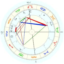 King of Portugal Manuel II - natal chart (Placidus)