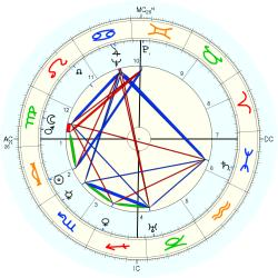 August Losch - natal chart (Placidus)