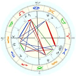 David Kennerly - natal chart (Placidus)