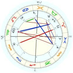 William Ker - natal chart (Placidus)