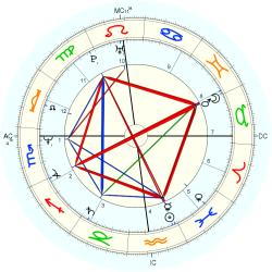 Joseph Hesketh - natal chart (Placidus)