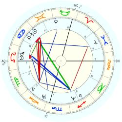 Princess Maria Carolina - natal chart (Placidus)