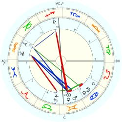 Nature: Earthquake Indo. 40278 - natal chart (Placidus)