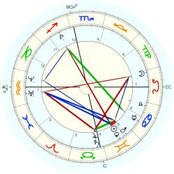 Nature: Earthquake Beijing - natal chart (Placidus)