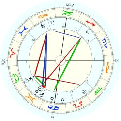 Nature: Earthquake India 40283 - natal chart (Placidus)