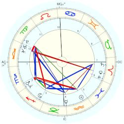 Jennifer Aniston - natal chart (Placidus)