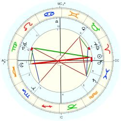 Nature: Earthquake Anchorage - natal chart (Placidus)