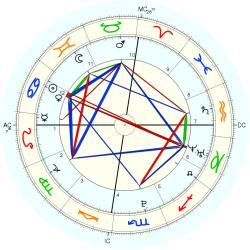 Nature: Earthquake Big Bear CA - natal chart (Placidus)