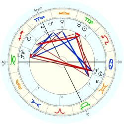 Mortality: Assassination 40326 - natal chart (Placidus)