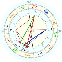 Military: Persian Gulf Strike - natal chart (Placidus)