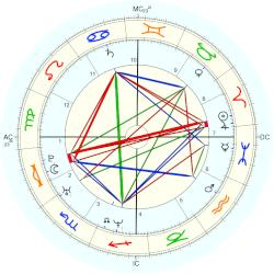 Christopher Landon - natal chart (Placidus)