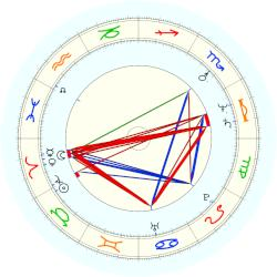 Marilyn Chambers - natal chart (noon, no houses)
