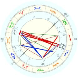 Gustaf VI Adolf King of Sweden - natal chart (Placidus)