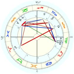 Antonio Bellotto - natal chart (Placidus)