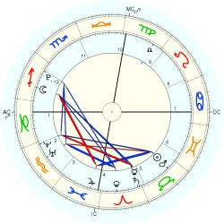 Luciano - natal chart (Placidus)