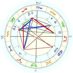 Francisco Buarque Brown - natal chart (Placidus)