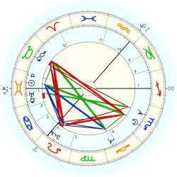 Actress: Porno 40704 - natal chart (Placidus)