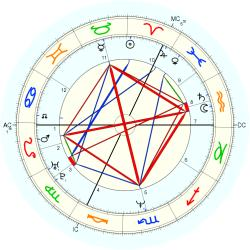 Actress: Porno 40706 - natal chart (Placidus)