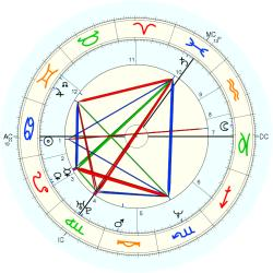 Actress: Porno 40707 - natal chart (Placidus)