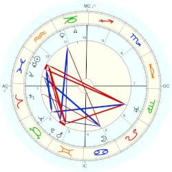 Gertrude Cayce - natal chart (Placidus)