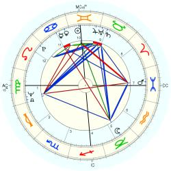 Celso Charuri - natal chart (Placidus)