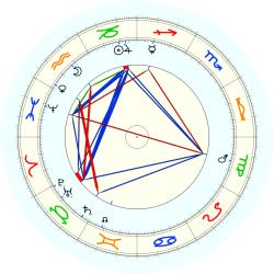 James Frazer - natal chart (noon, no houses)