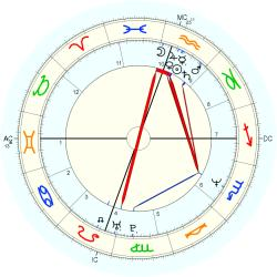 Jennifer Jason Leigh - natal chart (Placidus)