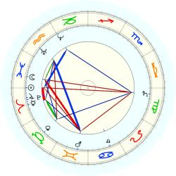 Daniel Dunglass Home - natal chart (noon, no houses)