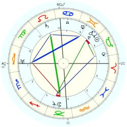 Jacob Levy Moreno - natal chart (Placidus)