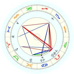 Tony Bennett - natal chart (noon, no houses)