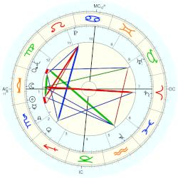 Juca Chaves - natal chart (Placidus)