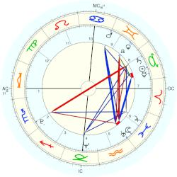Nation: Brazil discovery - natal chart (Placidus)