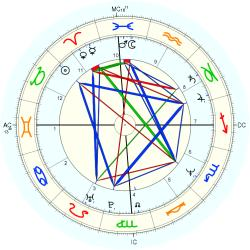 Nation: Brazil - natal chart (Placidus)