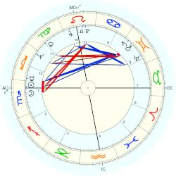 Don Simpson - natal chart (Placidus)