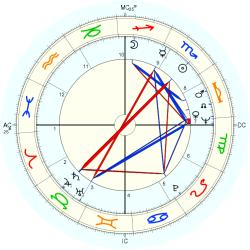 Francisco Jr. Ramalho - natal chart (Placidus)