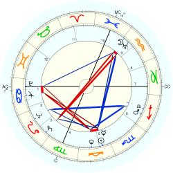 Robert E. (1918) Lee - natal chart (Placidus)