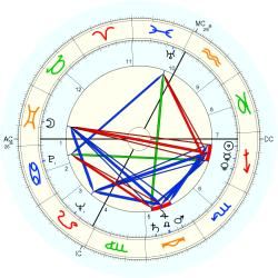 Maurice Messegue - natal chart (Placidus)