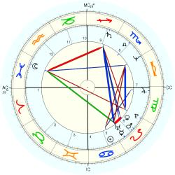 Maryvonne Micale - natal chart (Placidus)