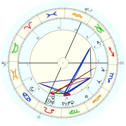 Kelly Michael - natal chart (Placidus)