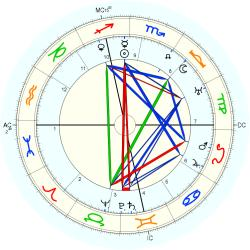 Harvey Lewis - natal chart (Placidus)