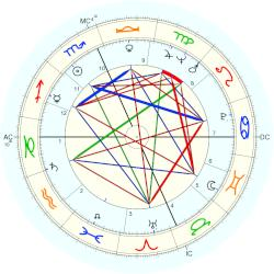 Jack Smith - natal chart (Placidus)