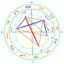 Michael Moriarty - natal chart (Placidus)