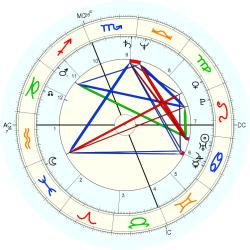 Billy Norwich - natal chart (Placidus)