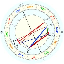 C. William O'Neill - natal chart (Placidus)