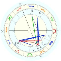 Hermann Oberth - natal chart (Placidus)