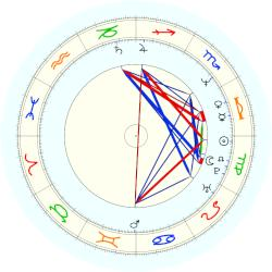 Michael Skakel - natal chart (noon, no houses)