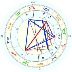 Cather MacCallum - natal chart (Placidus)